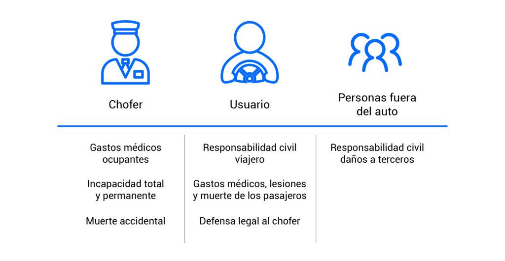 Qué aspectos del servicio de Uber están cubiertos por el seguro