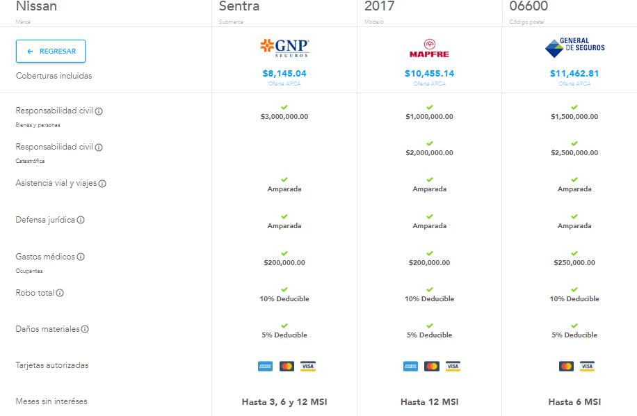 Comparativa de precios para Nissan Sentra