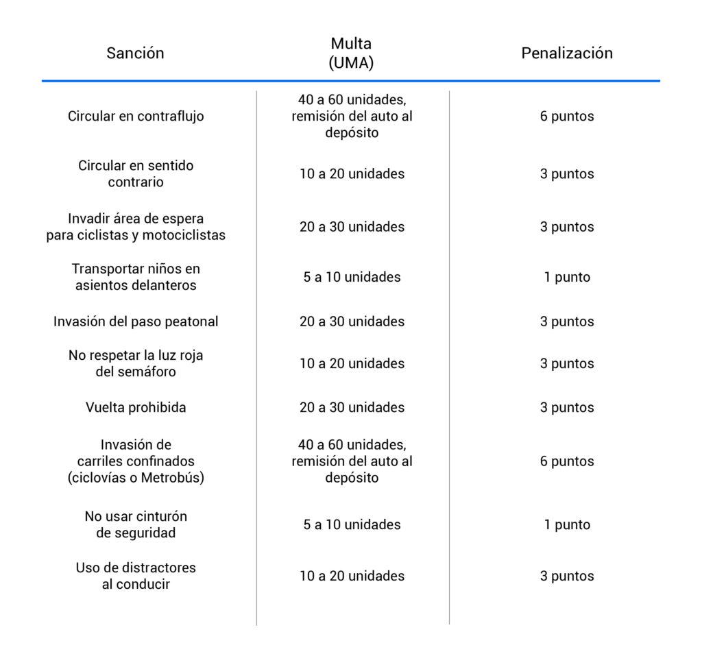 Costo de multas en CDMX y Estado de México