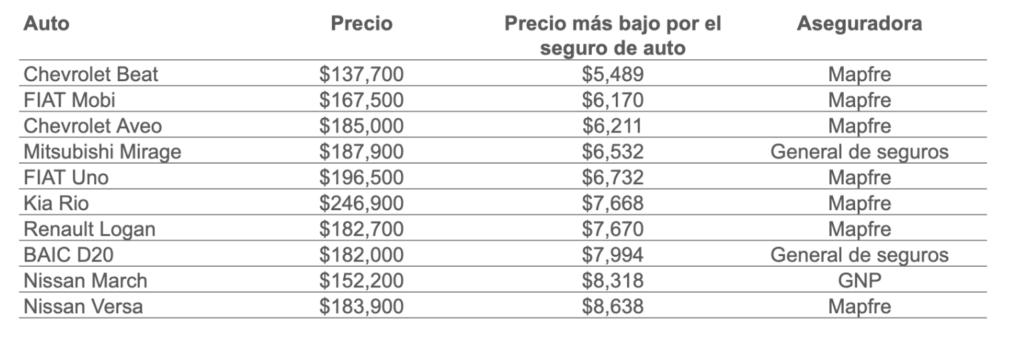 Precio más bajo por el seguro de auto