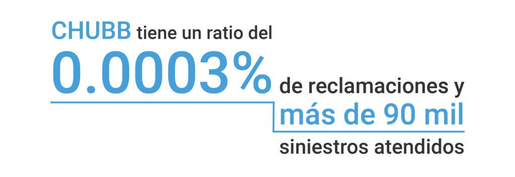 2.3_Ratio Reclamaciones Chubb