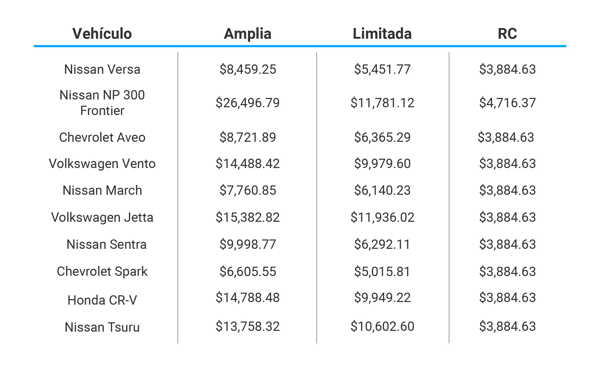 Vehículos más vendidos Seguros El Aguila