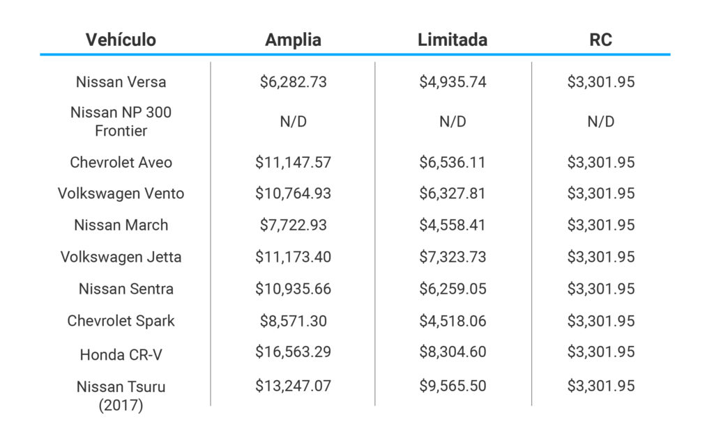 Vehículos más vendidos Seguros La Latino