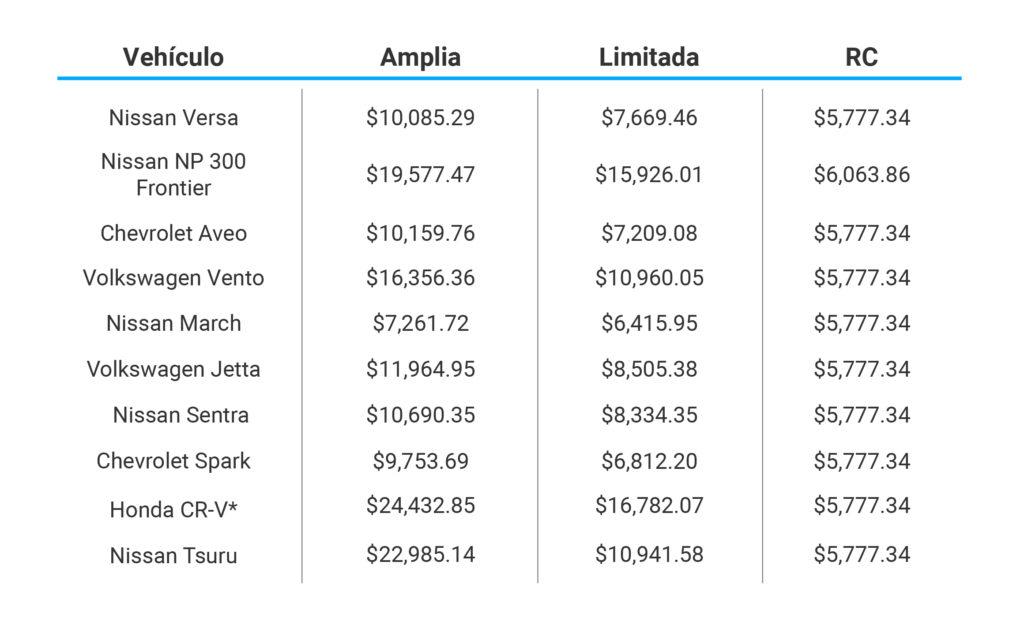 Costos de coberturas con Seguros CITI Banamex
