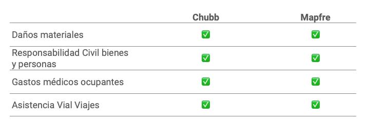 Coberturas Chubb y Mapfre