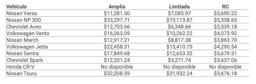 Precios de los seguros de auto Chubb