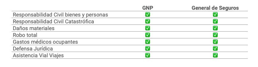 Coberturas de GNP y General de Seguros