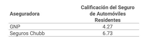 Calificación del seguro de automóviles residentes de GNP y CHUBB