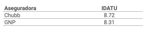 Índice de Desempeño de Atención a Usuarios (IDATU) de Chubb y GNP