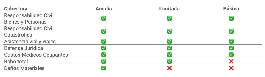 Chubb y GNP dividen sus paquetes de cobertura en 3 opciones: Amplia, Limitada y Básica.