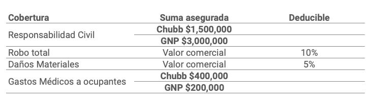 Diferencias entre las coberturas de GNP y Chubb: