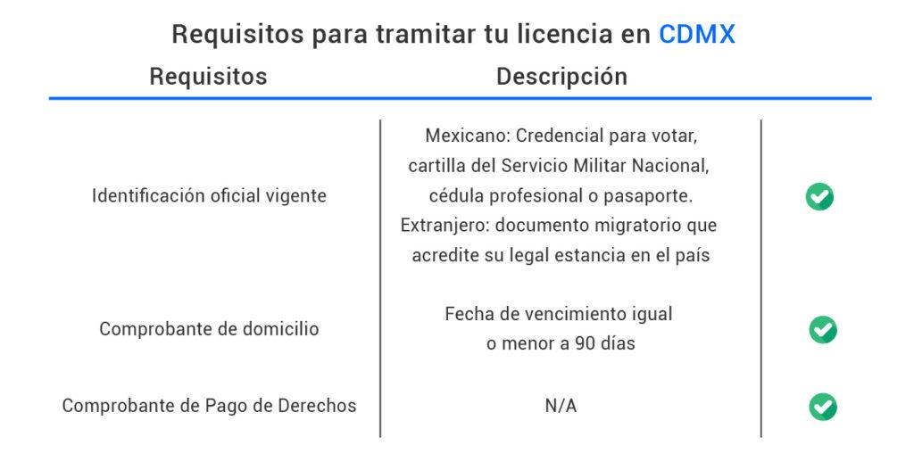 Requisitos para tramitar tu licencia en Ciudad de México