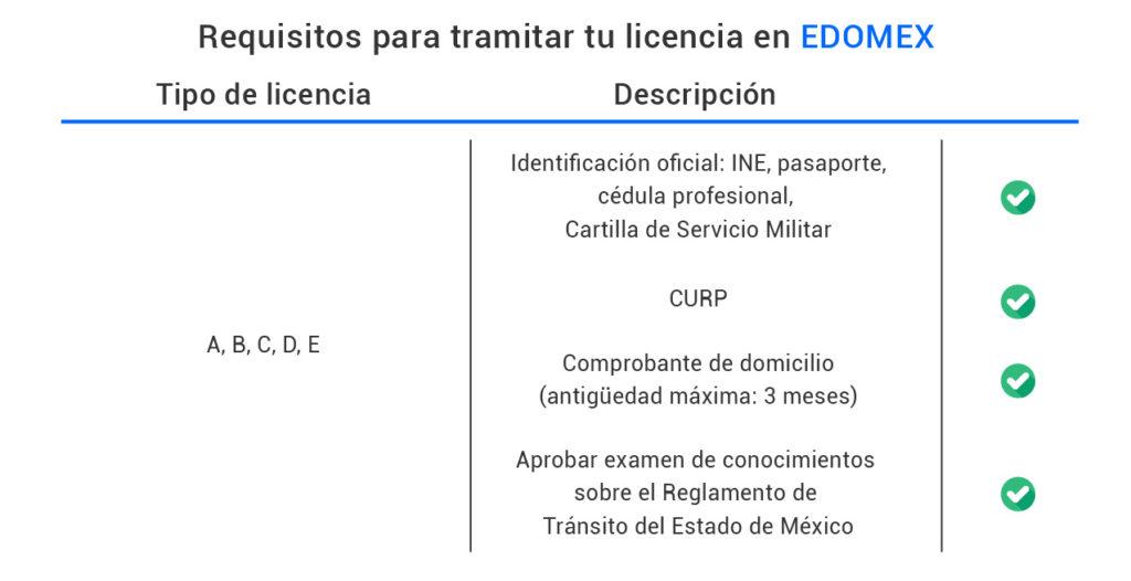 Requisitos para tramitar tu licencia en Estado de México