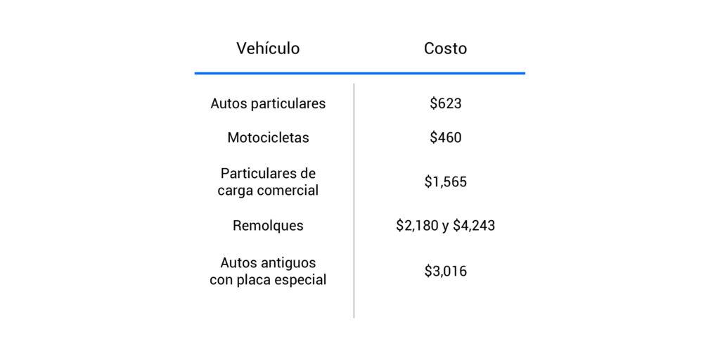 Cuánto cuesta la tenencia en el Estado de México