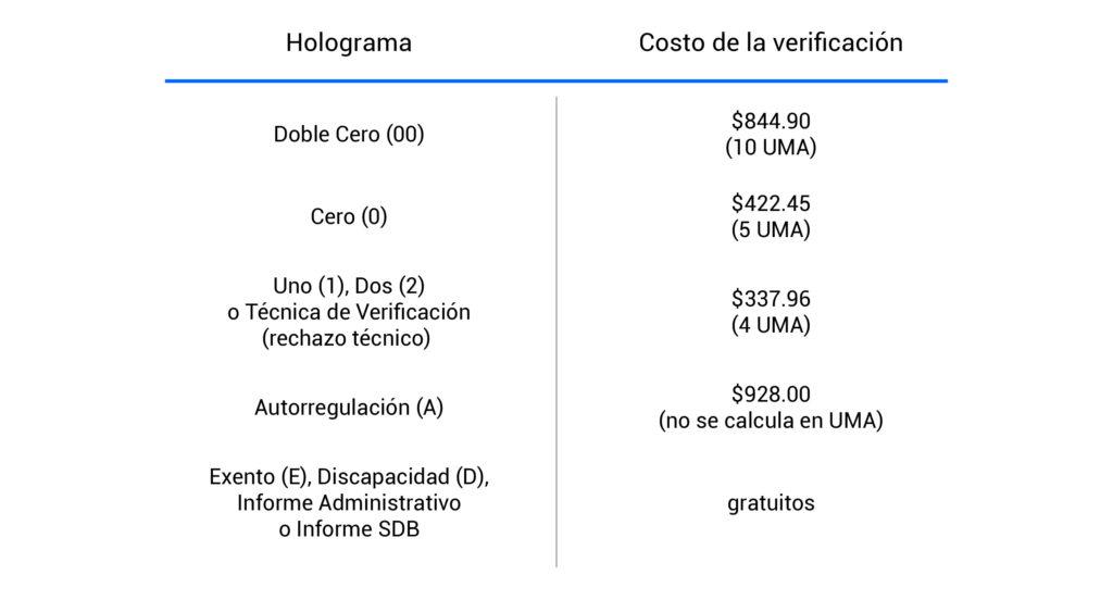 Costo de verificación en Estado de México