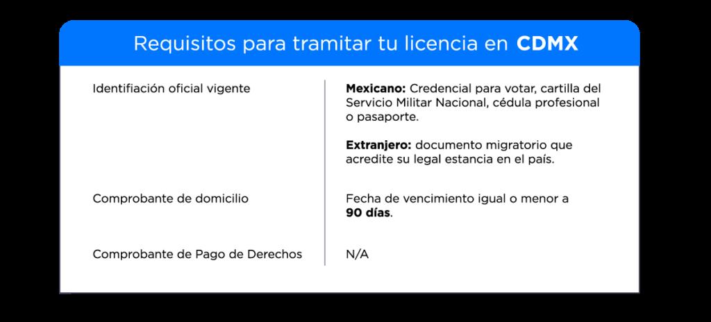 Requisitos para tramitar tu licencia de conducir en la Ciudad de México