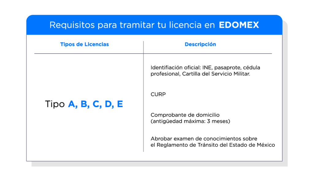 Requisitos para la Licencia en EDOMEX