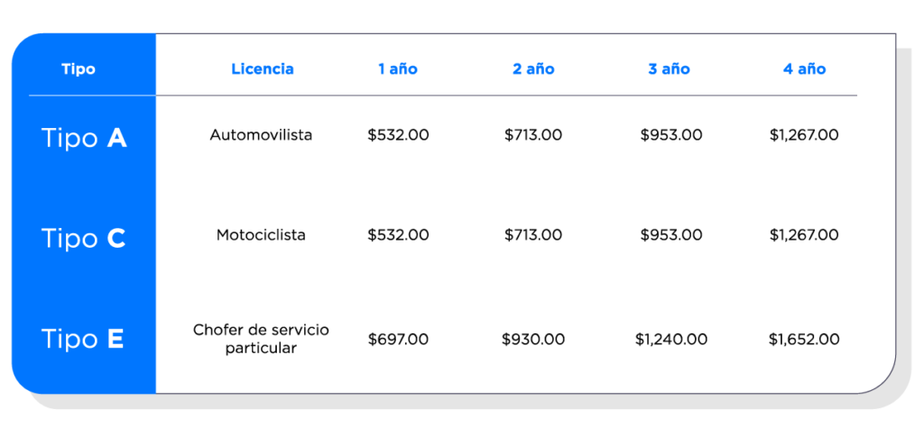 Costos de Licencias de Manejo en EDOMEX 2020