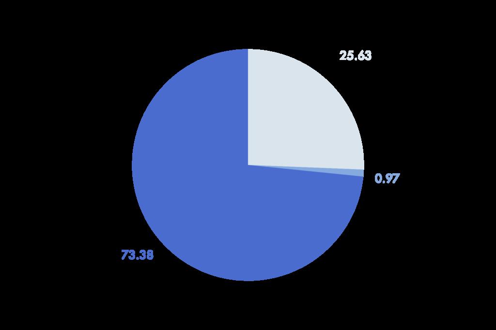 Vehículos en circulación en México 2020