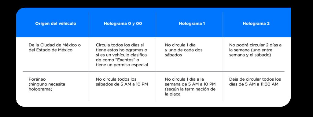 Circulación de vehículos foráneos Hoy no Circula, 2020