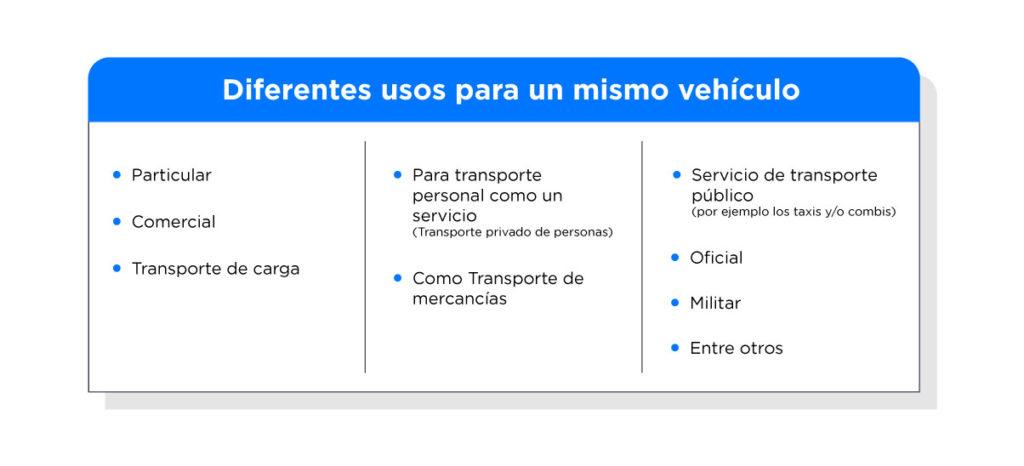Elige el tipo de uso correcto para ahorrar en tu seguro de auto.