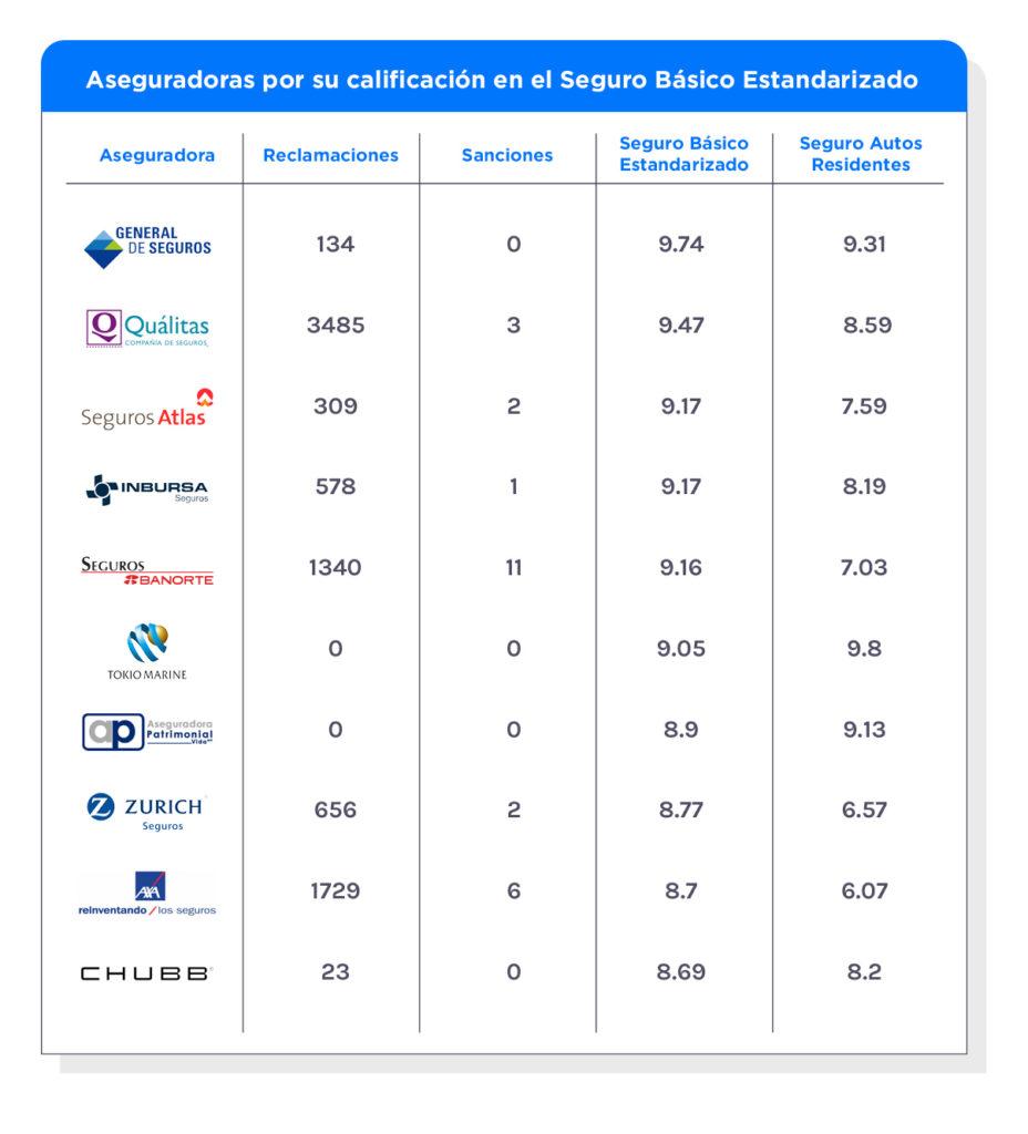 Las mejores 10 aseguradoras según la CONDUSEF con el Seguro Básico Estandarizado.