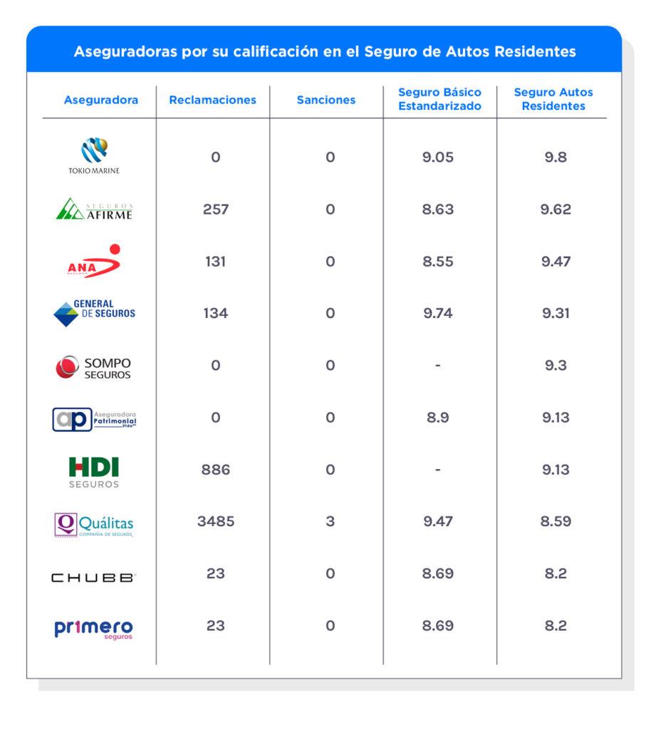 Las mejores 10 aseguradoras en el seguro de AUTOS residentes.