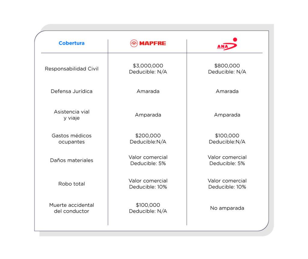 Comparativo entre ANA Seguros y Mapfre en seguro de auto.