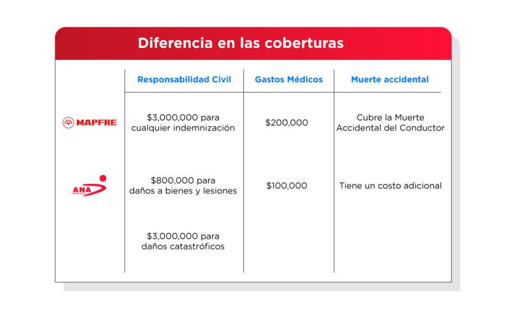 ANA Seguros divide su suma asegurada de RC en 2 como se muestra aquí.