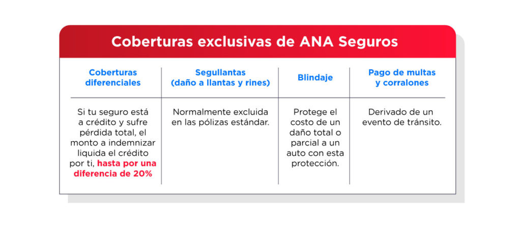 ANA Seguros tiene coberturas exclusivas como Segullantas.