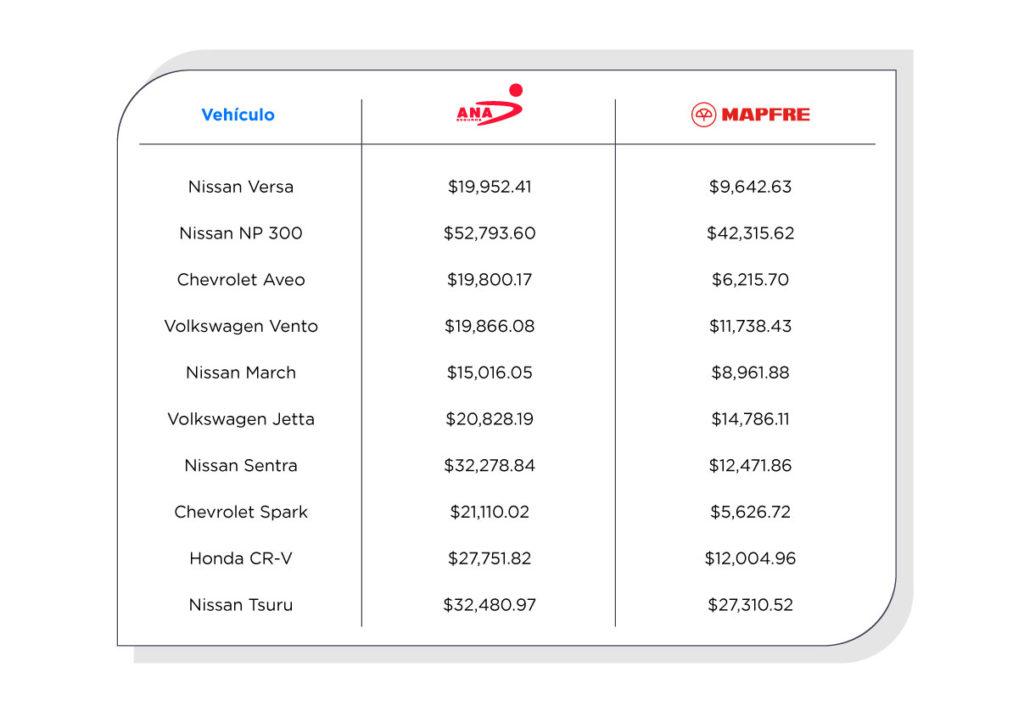 Los precios aquí mostrados solo ejemplifican la diferencia entre ambas compañías aseguradoras.