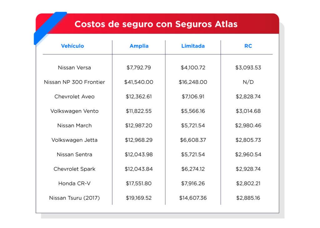 Comparativo de costos en modelos 2018.