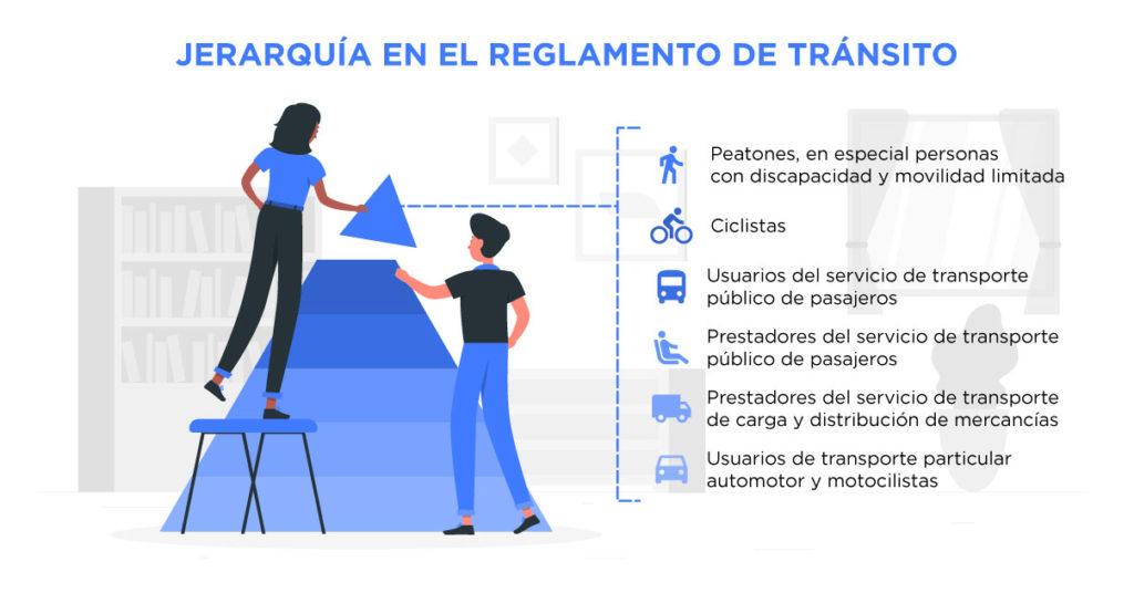 Mira el orden de importancia que rigen las reglas de tránsito.