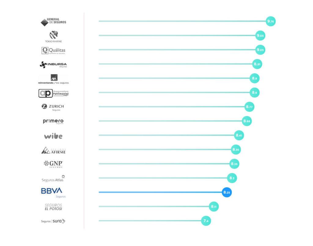 Ranking del seguro de auto BBVA Bancomer