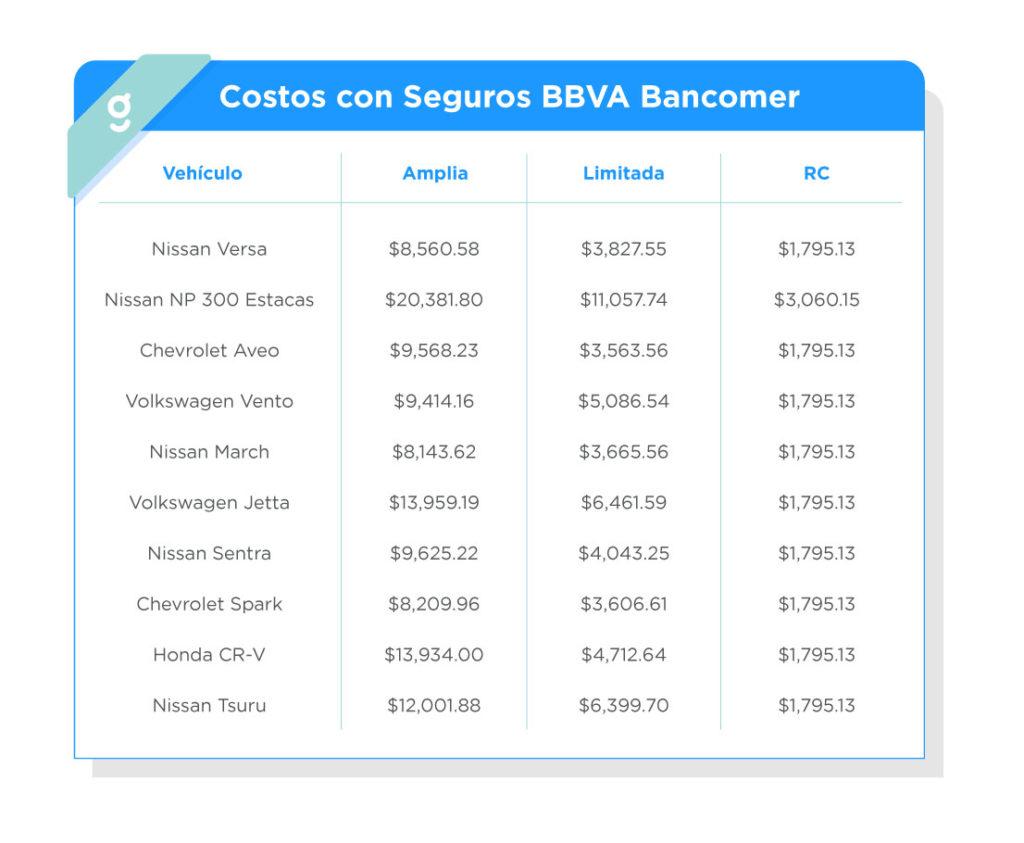 Para darte una idea de costos del seguro de auto de BBVA Bancomer