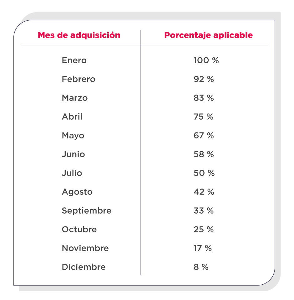porcentajes aplicables de tenencia vehicular