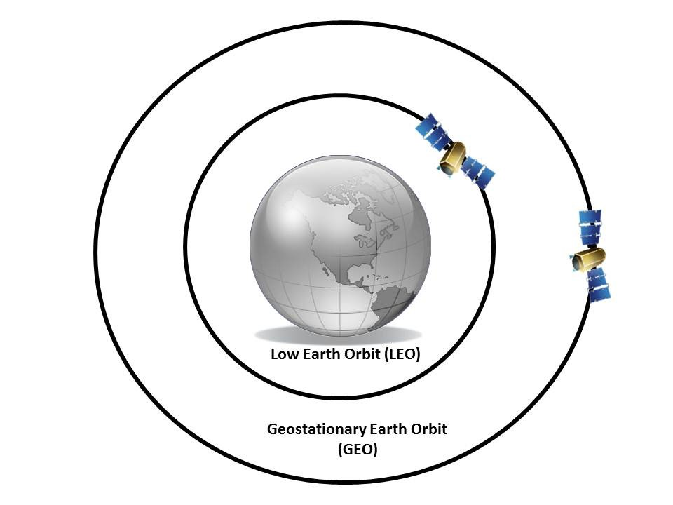 earth orbit altitude - photo #18