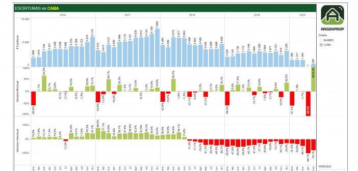 En mayo, la compraventa de inmuebles cayó en CABA y PBA