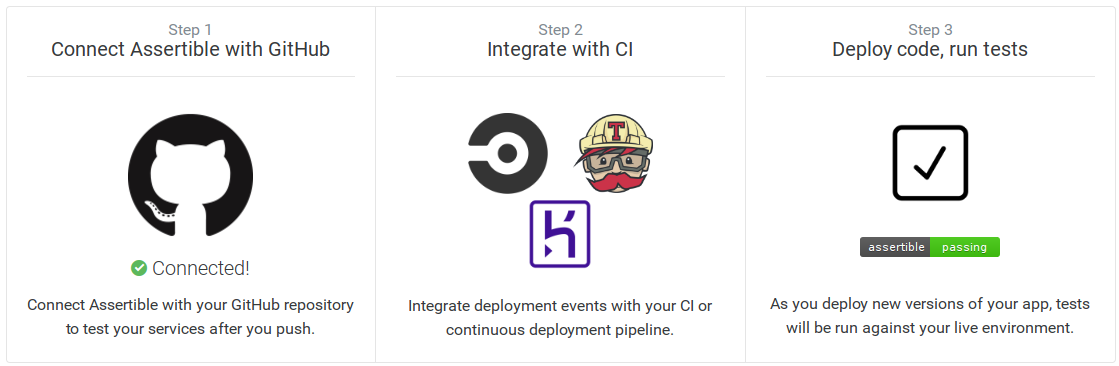 Effortless post deployment testing with GitHub