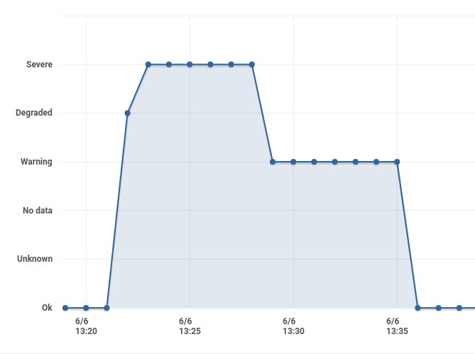 Improving web service downtime alerts by comparing Pingdom and Assertible