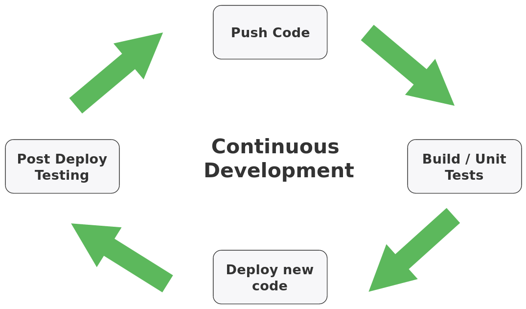 Continuous integrate, deployment, and testing pipeline diagram