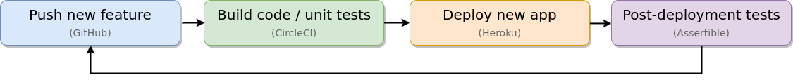 Continuous development lifecycle diagram
