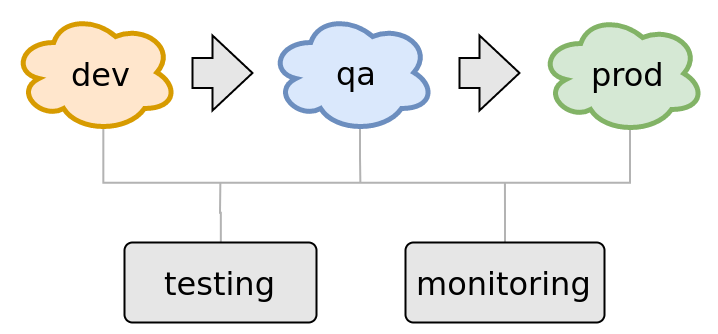 Testing and monitoring in production - your QA is incomplete without it