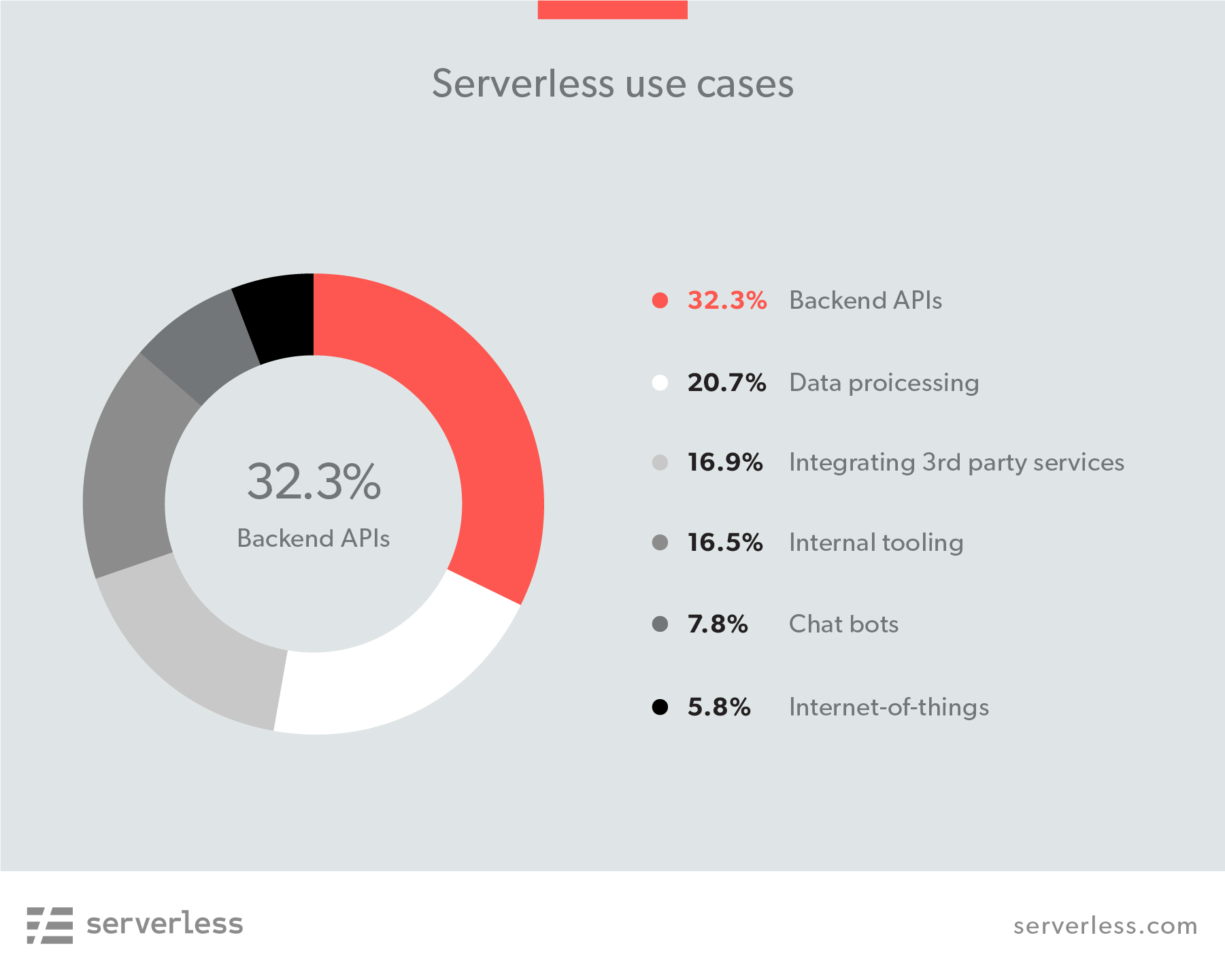 2018 Serverless Community Survey: huge growth in serverless
