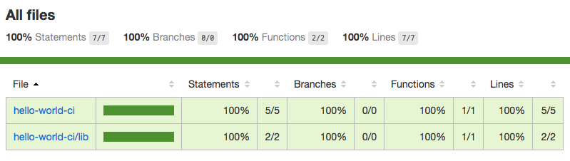 Visual Code Coverage Results