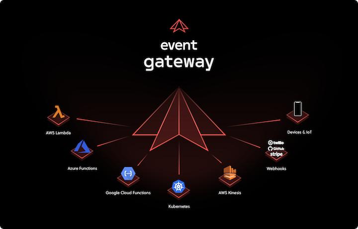 event gateway