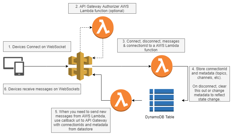 Real-time applications with API Gateway WebSockets and AWS