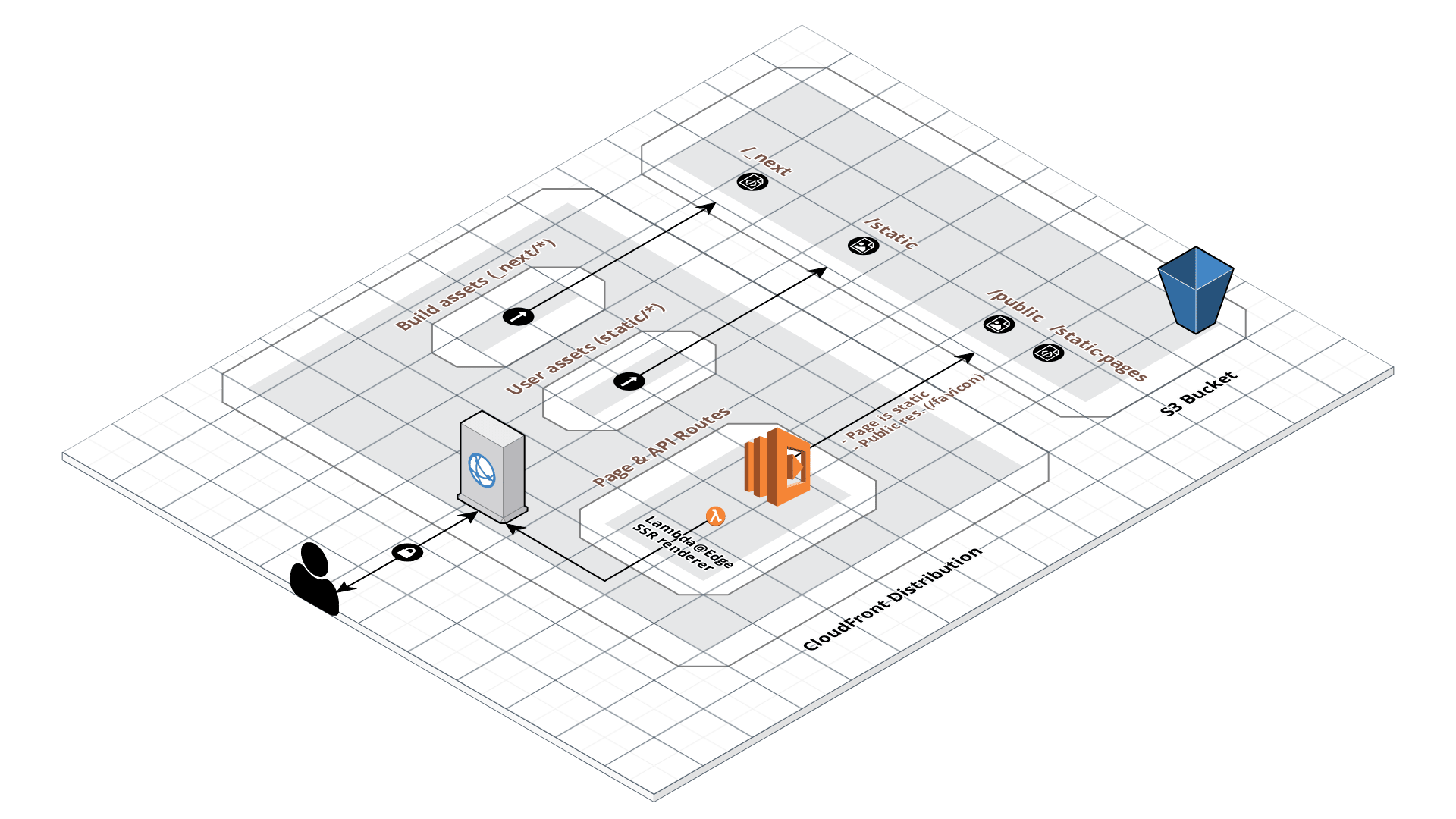 serverless nextjs aws lambda edge architecture