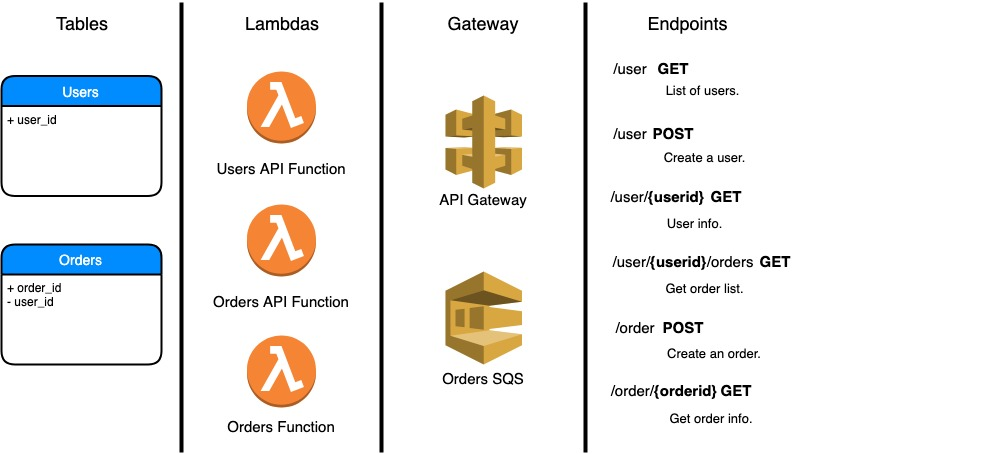 Deploy a scalable API and Backend with Serverless, Express
