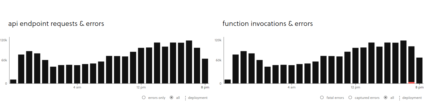 Image showing error bars